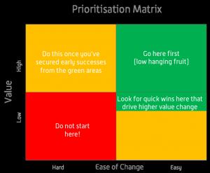 prioritisation matrix rev1.0