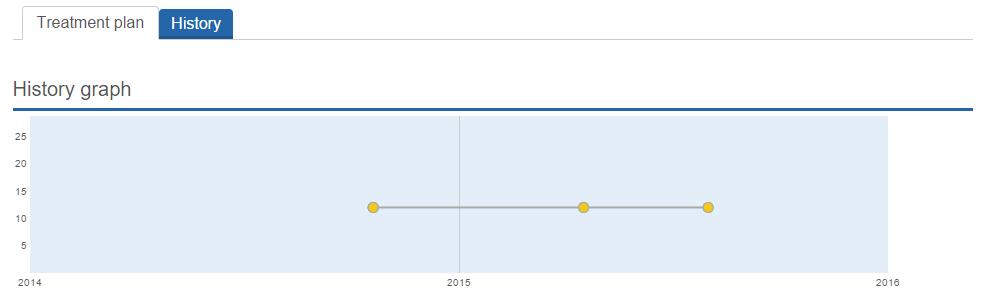 Risk History Graph