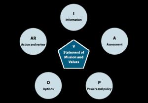 national-decision-model-diagram